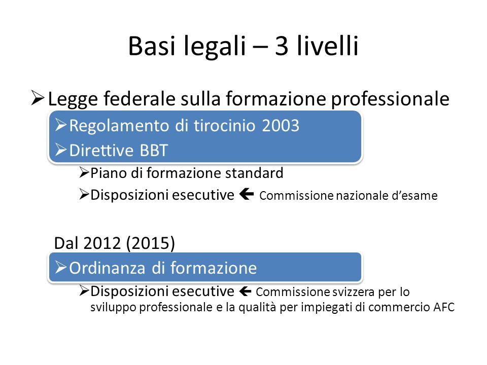 Basi legali – 3 livelli Legge federale sulla formazione professionale