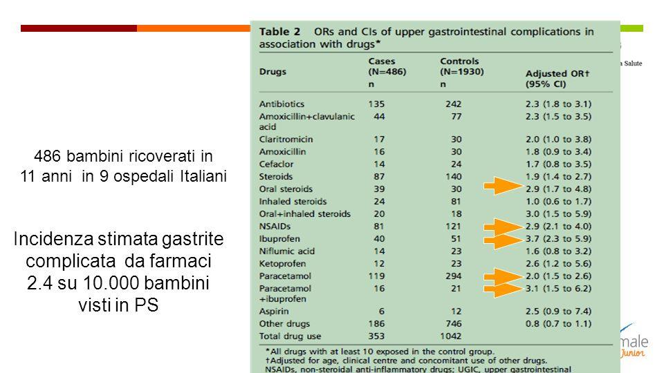 Incidenza stimata gastrite complicata da farmaci 2.4 su 10.000 bambini