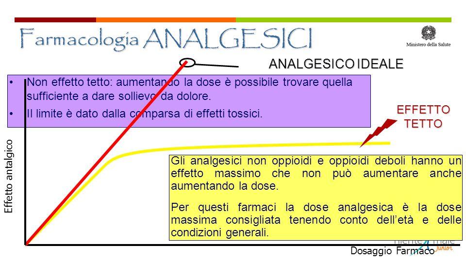 Farmacologia ANALGESICI