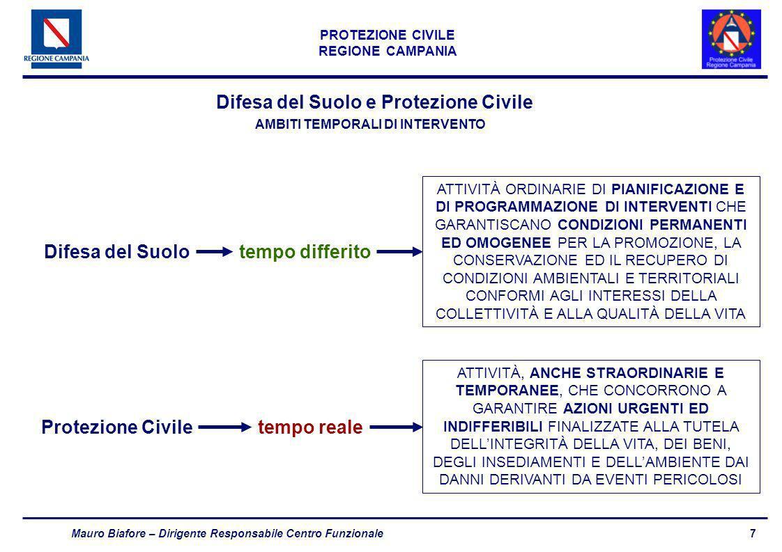 Difesa del Suolo e Protezione Civile AMBITI TEMPORALI DI INTERVENTO
