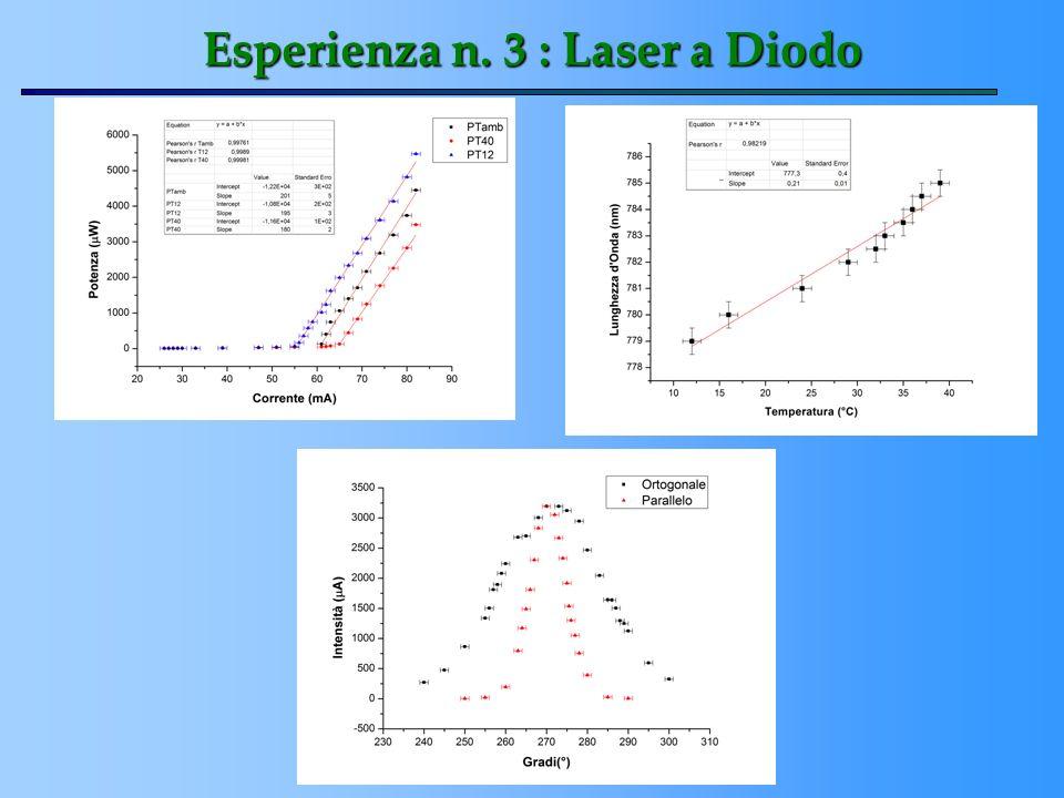 Esperienza n. 3 : Laser a Diodo