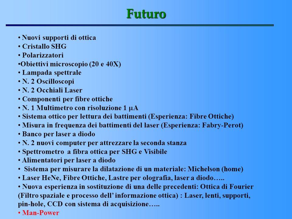 Futuro Nuovi supporti di ottica Cristallo SHG Polarizzatori