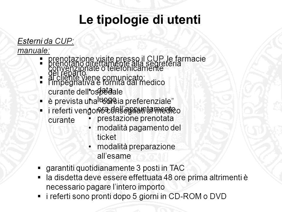 Le tipologie di utenti Esterni manuale: Esterni da CUP: