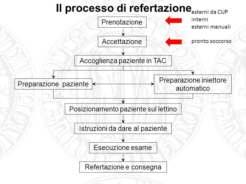 Il processo di refertazione