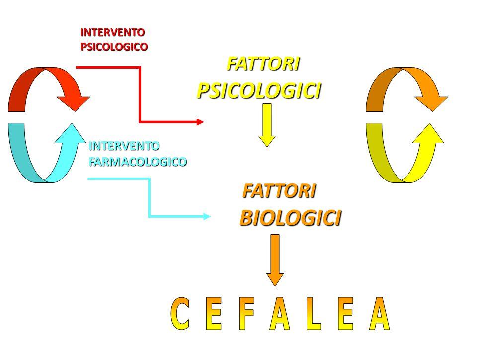 CEFALEA PSICOLOGICI BIOLOGICI FATTORI FATTORI INTERVENTO FARMACOLOGICO