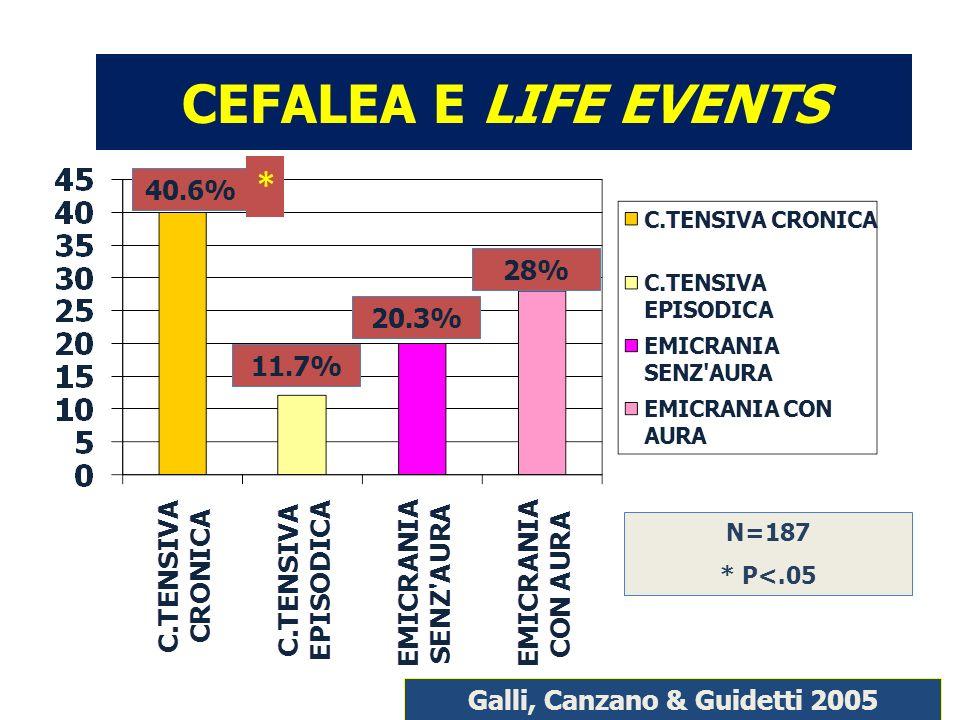 Galli, Canzano & Guidetti 2005