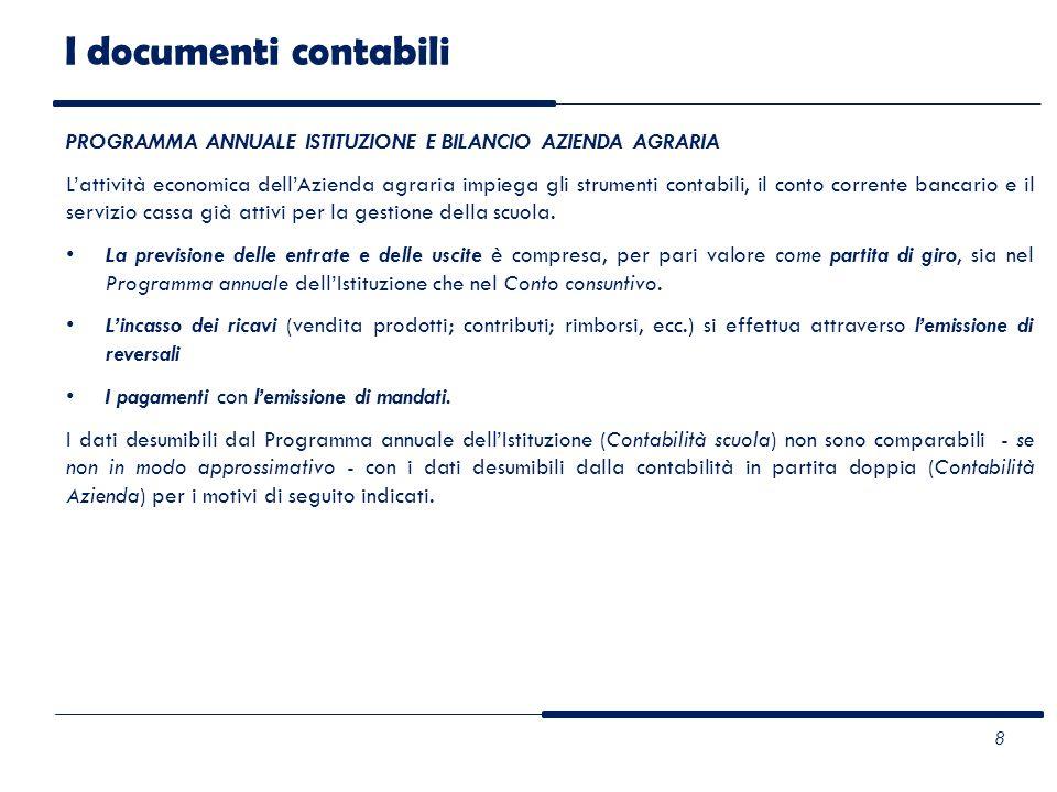 I documenti contabili PROGRAMMA ANNUALE ISTITUZIONE E BILANCIO AZIENDA AGRARIA.
