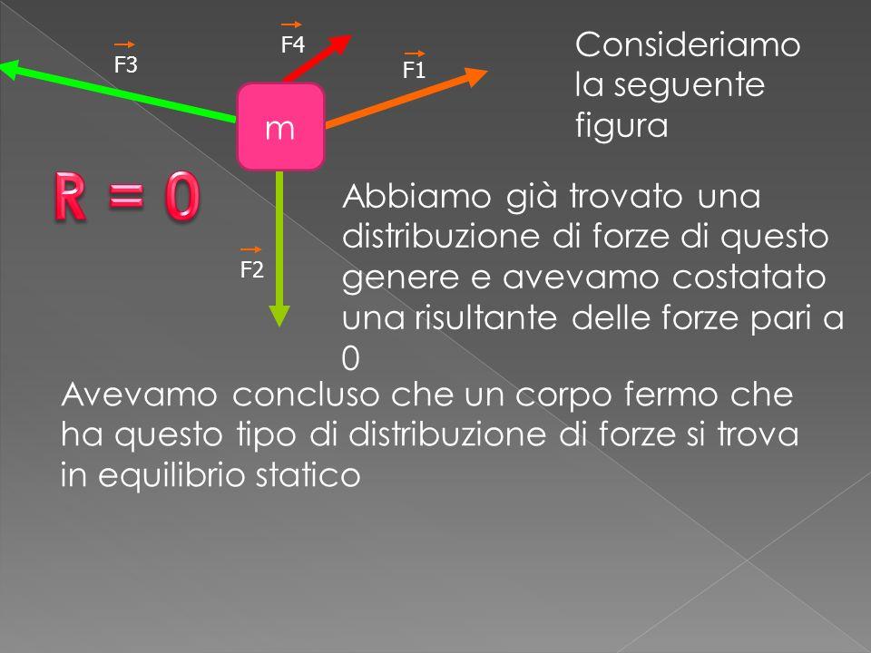 R = 0 Consideriamo la seguente figura m
