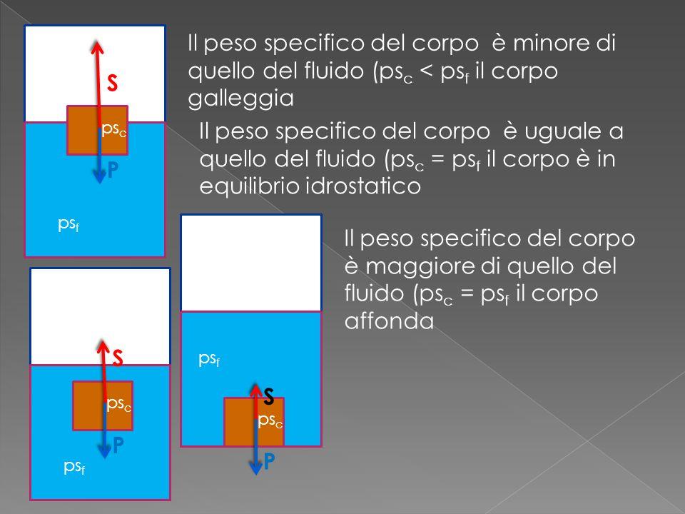 Il peso specifico del corpo è minore di quello del fluido (psc < psf il corpo galleggia