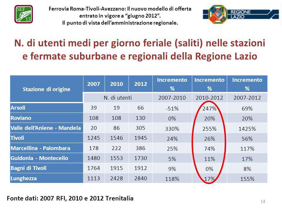 Ferrovia Roma-Tivoli-Avezzano: Il nuovo modello di offerta entrato in vigore a giugno 2012 . Il punto di vista dell'amministrazione regionale.