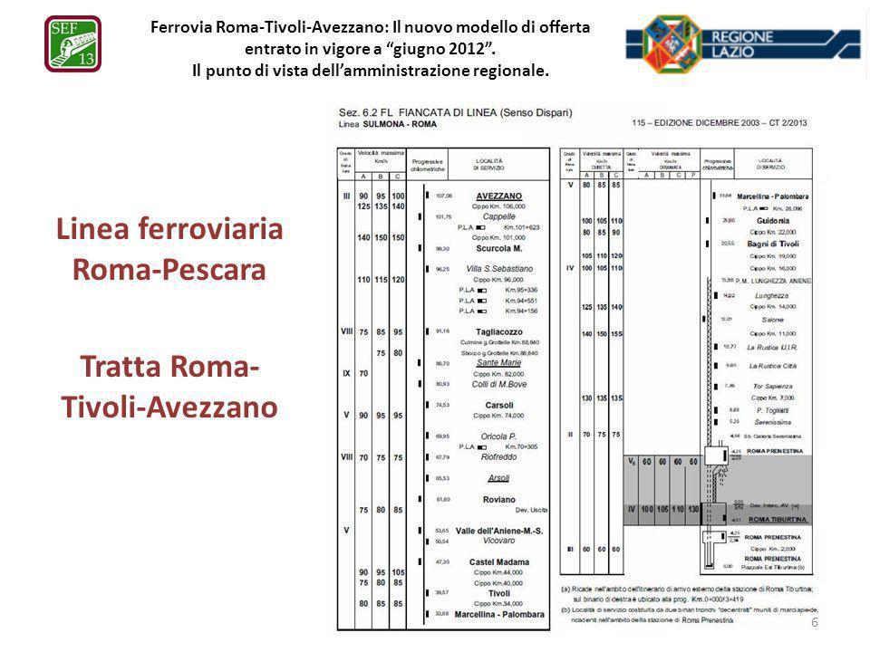 Linea ferroviaria Roma-Pescara Tratta Roma-Tivoli-Avezzano