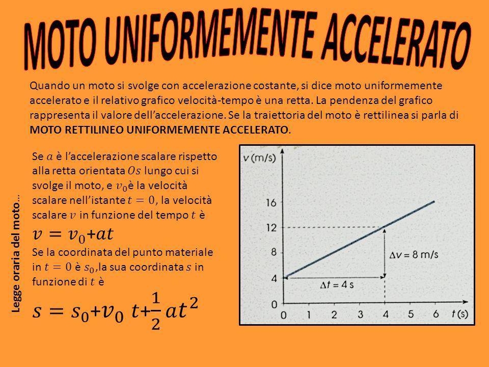 MOTO UNIFORMEMENTE ACCELERATO