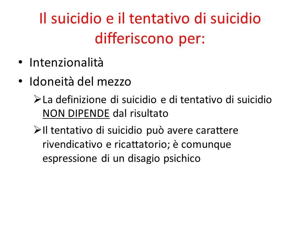 Il suicidio e il tentativo di suicidio differiscono per: