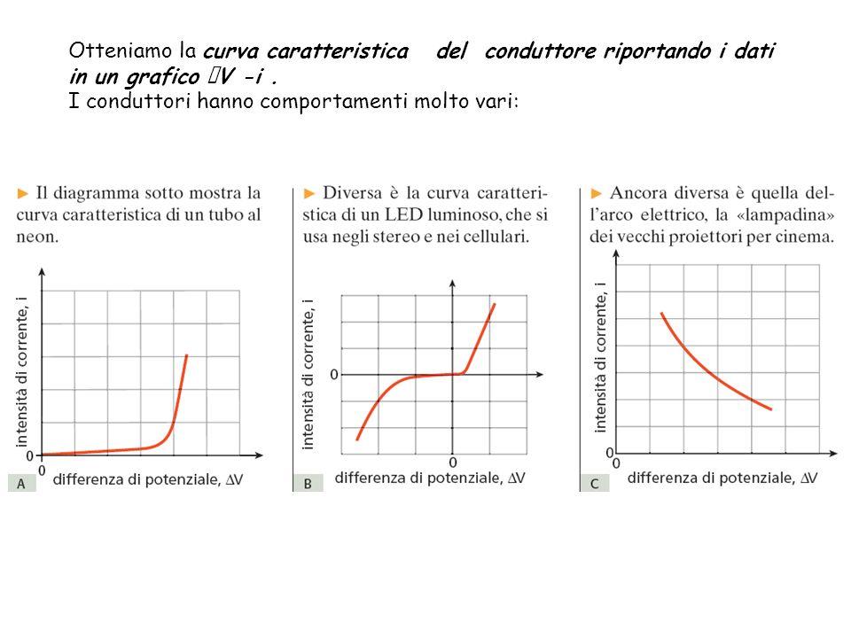 Otteniamo la curva caratteristica del conduttore riportando i dati in un grafico V -i .