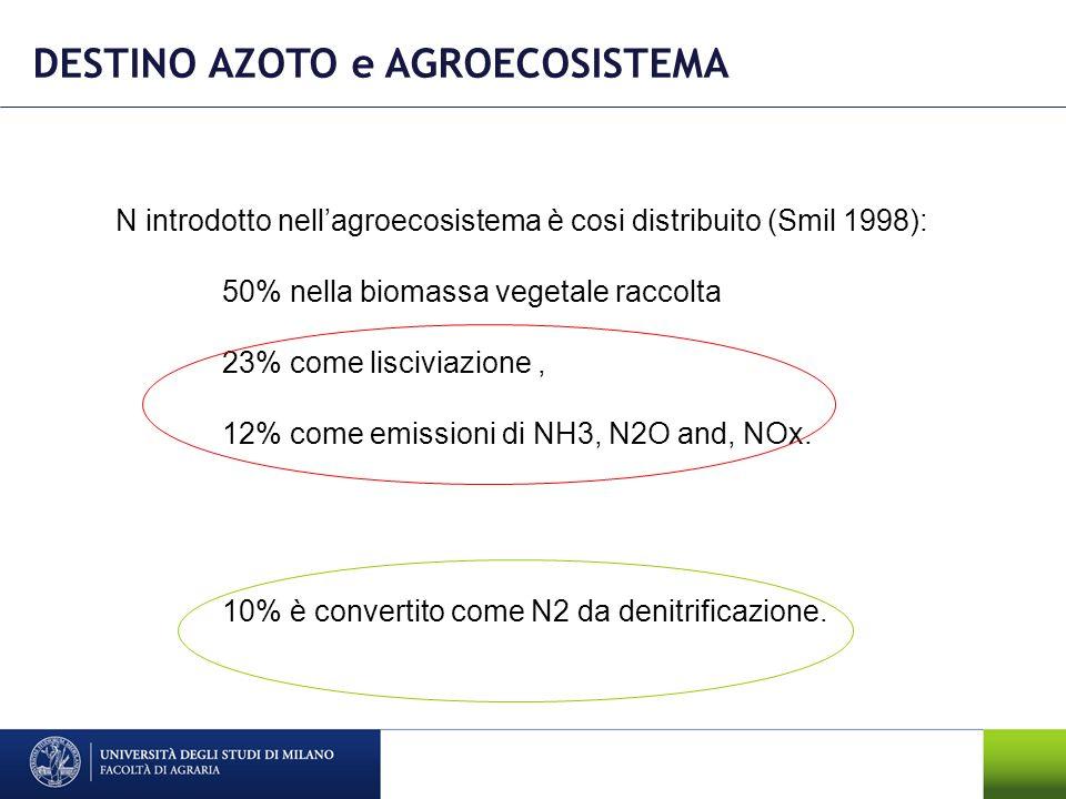 DESTINO AZOTO e AGROECOSISTEMA