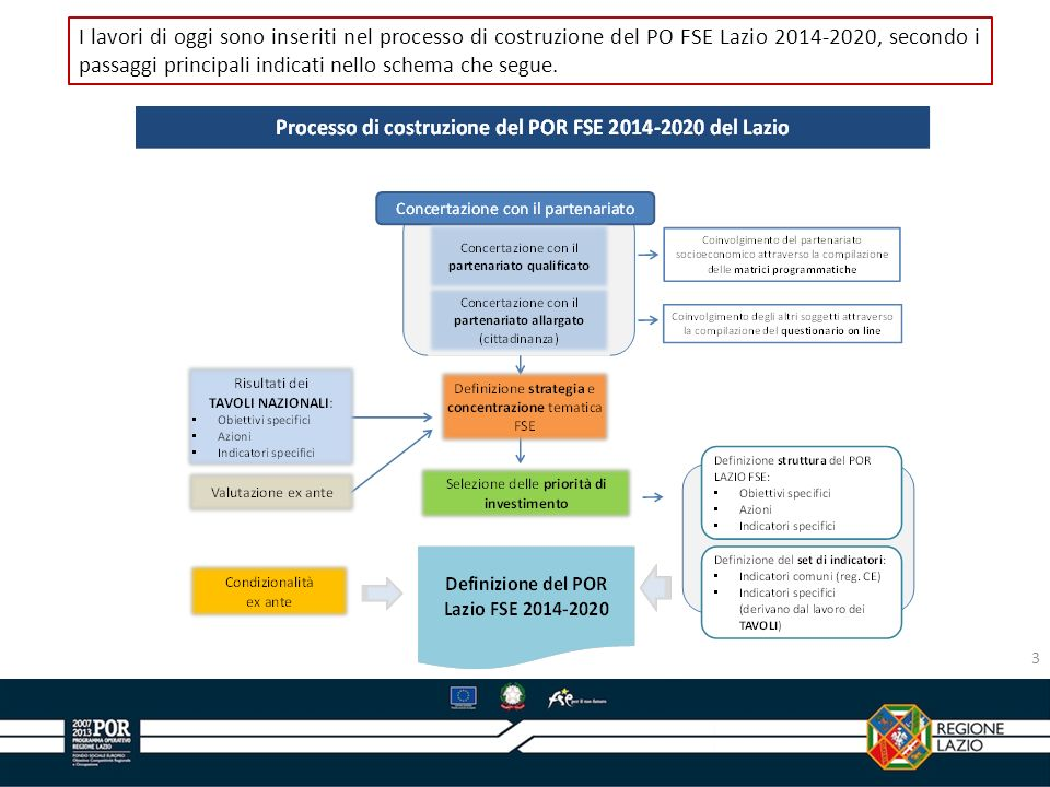 I lavori di oggi sono inseriti nel processo di costruzione del PO FSE Lazio 2014-2020, secondo i passaggi principali indicati nello schema che segue.