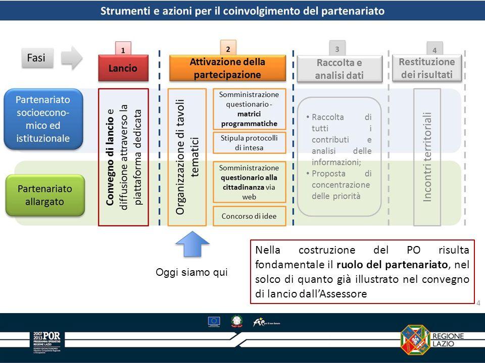 Nella costruzione del PO risulta fondamentale il ruolo del partenariato, nel solco di quanto già illustrato nel convegno di lancio dall'Assessore