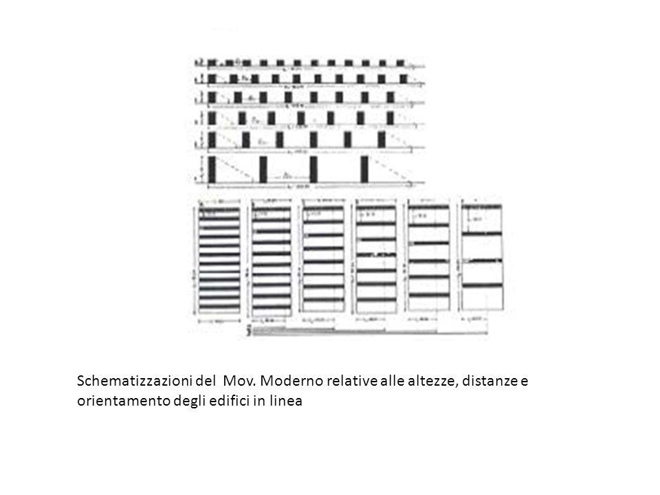 Schematizzazioni del Mov