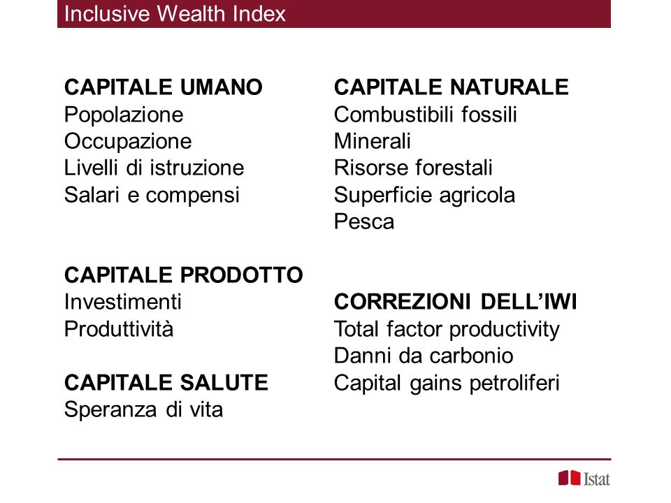 Inclusive Wealth Index