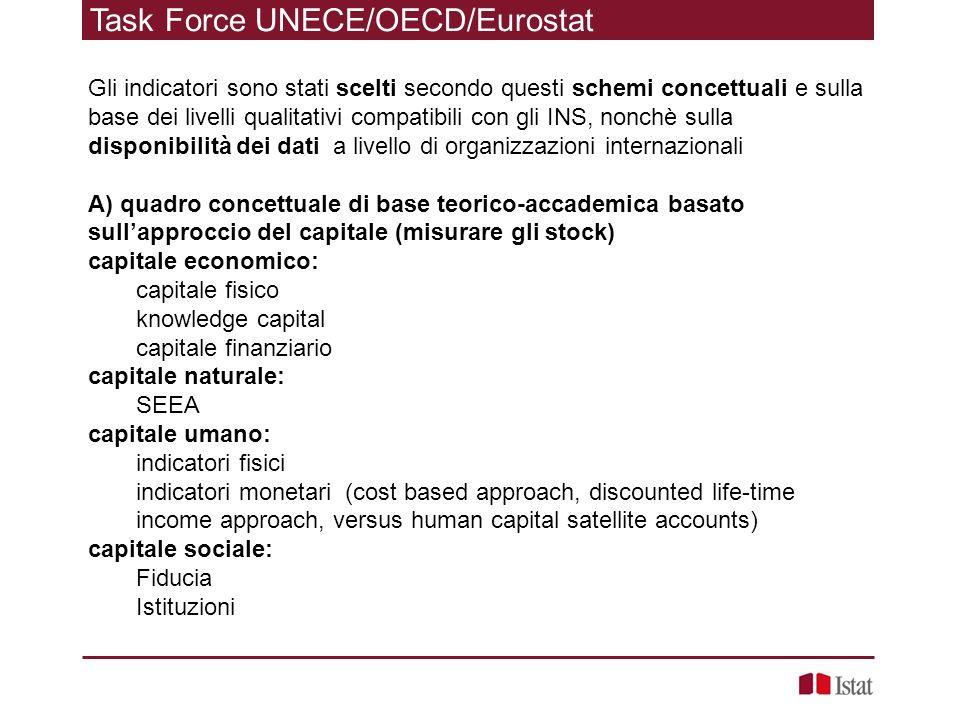 Task Force UNECE/OECD/Eurostat