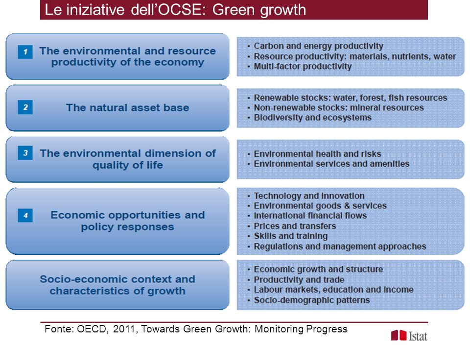 Le iniziative dell'OCSE: Green growth