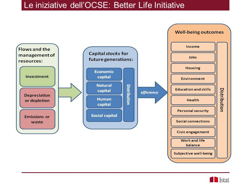Le iniziative dell'OCSE: Better Life Initiative