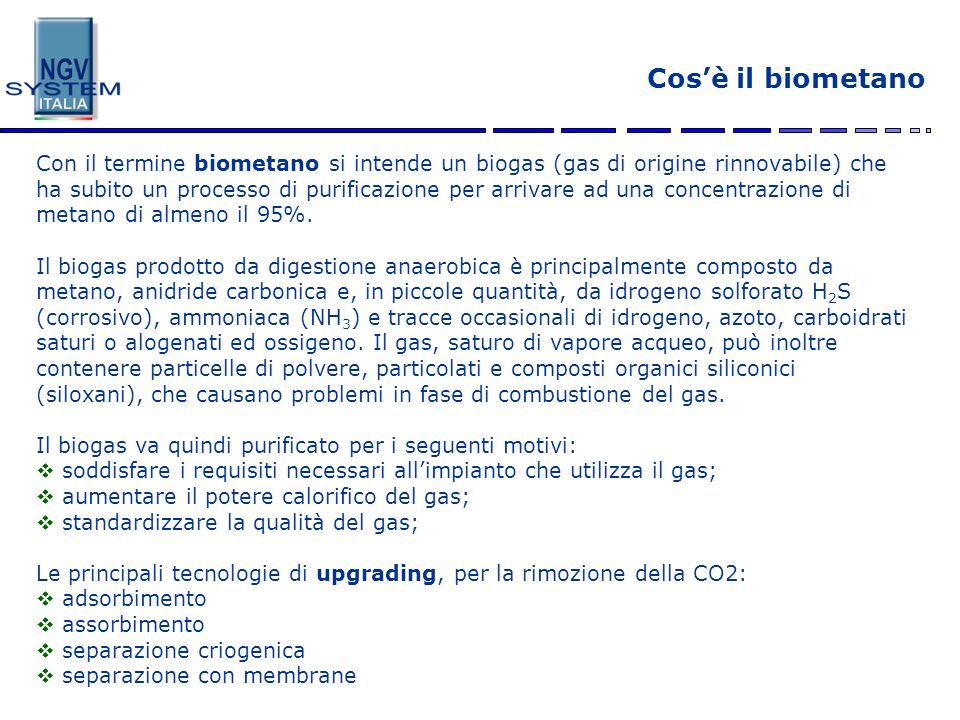 Cos'è il biometano