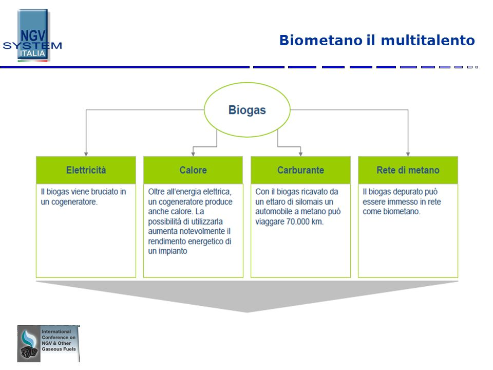 Biometano il multitalento
