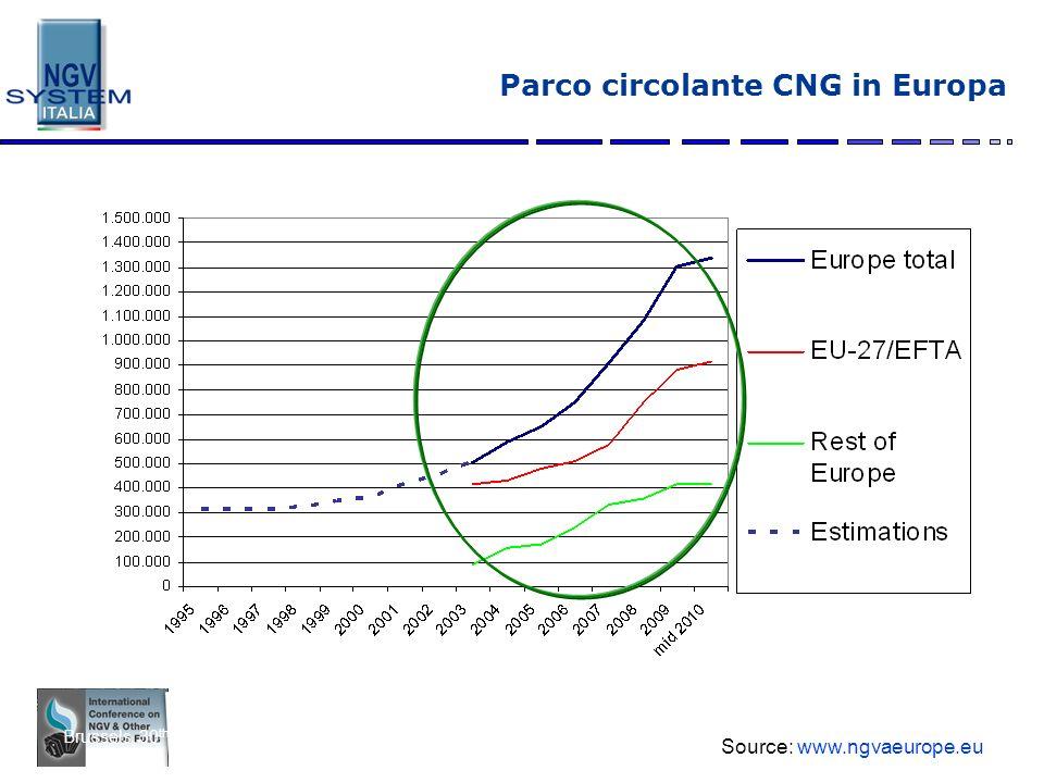 Parco circolante CNG in Europa