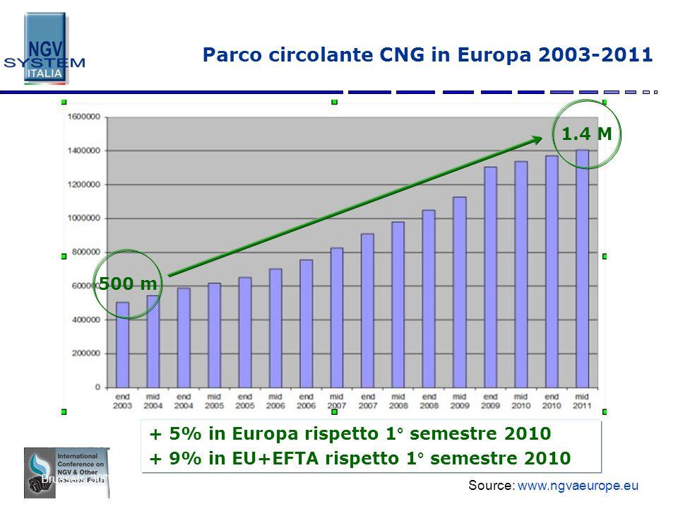 Parco circolante CNG in Europa 2003-2011