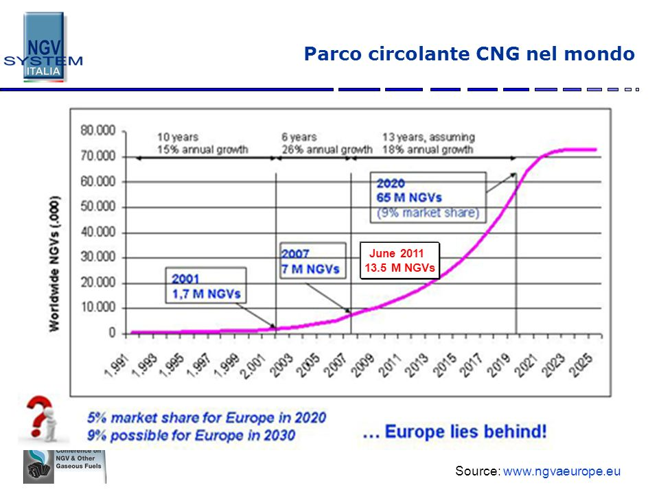 Parco circolante CNG nel mondo