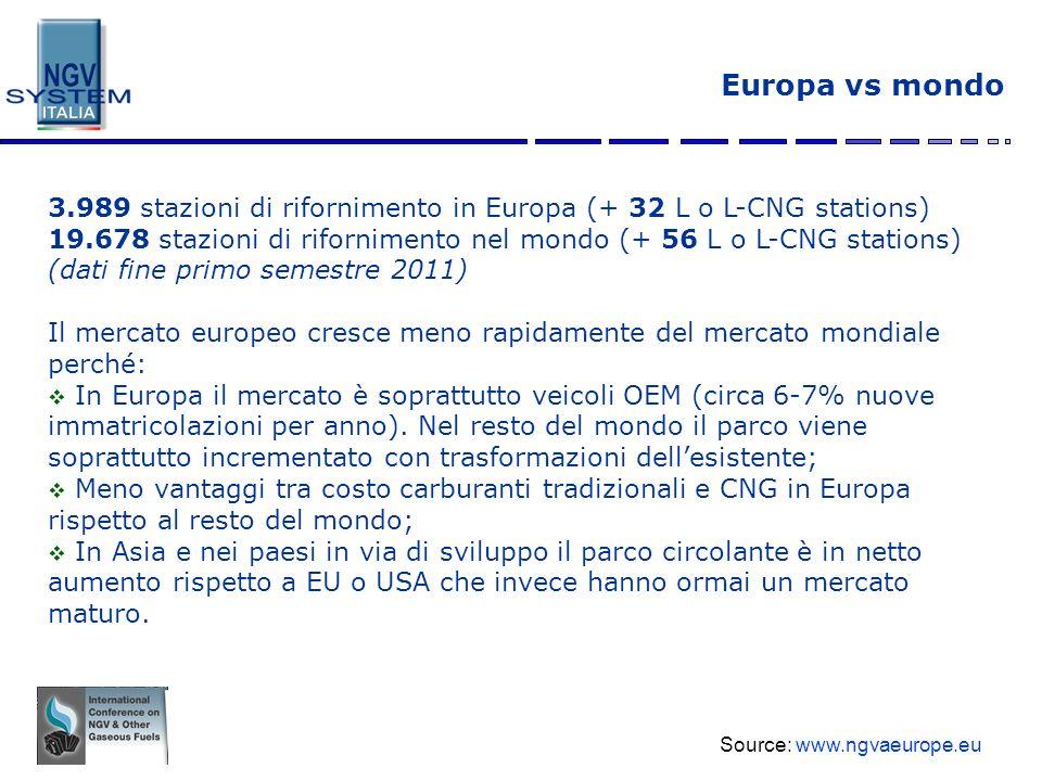 Europa vs mondo 3.989 stazioni di rifornimento in Europa (+ 32 L o L-CNG stations)