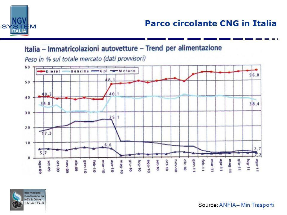 Parco circolante CNG in Italia