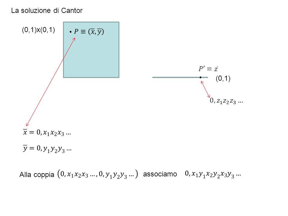 La soluzione di Cantor (0,1)x(0,1) 𝑃′≡ 𝑧 (0,1) 0, 𝑧 1 𝑧 2 𝑧 3 … Alla coppia associamo