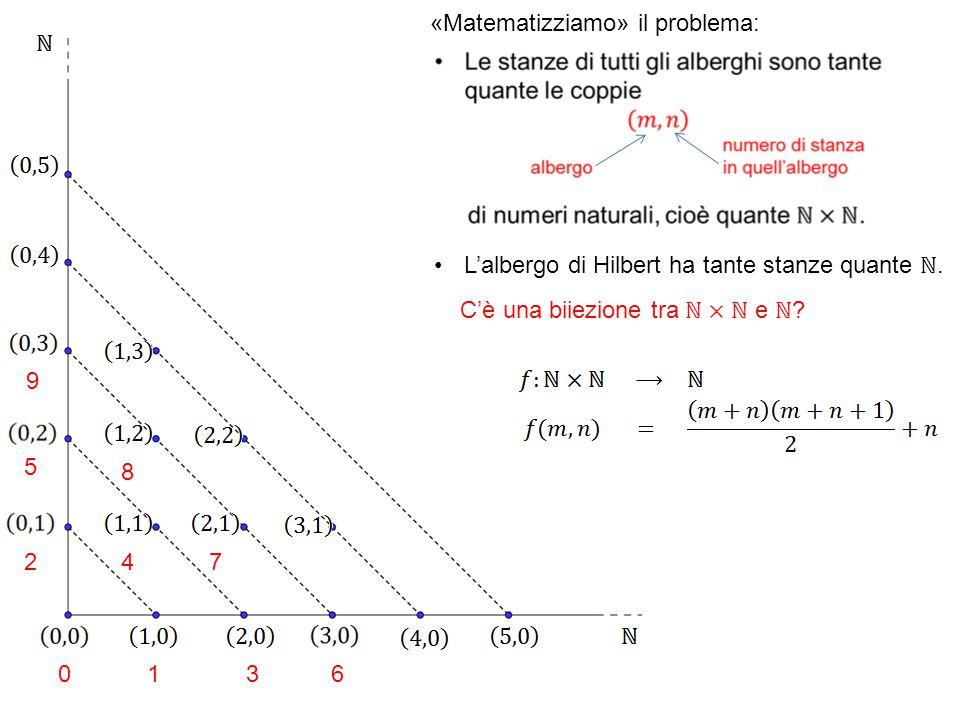 «Matematizziamo» il problema: