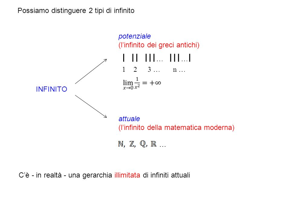 ׀׀ ׀׀׀…׀ Possiamo distinguere 2 tipi di infinito potenziale