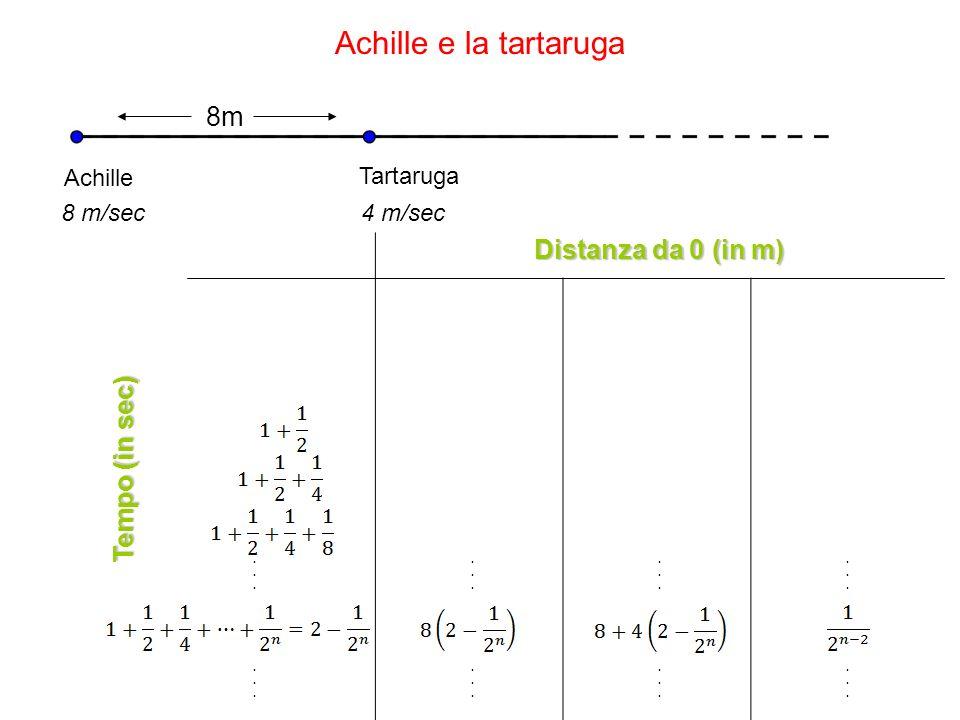 Achille e la tartaruga Distanza da 0 (in m) Achille Tartaruga