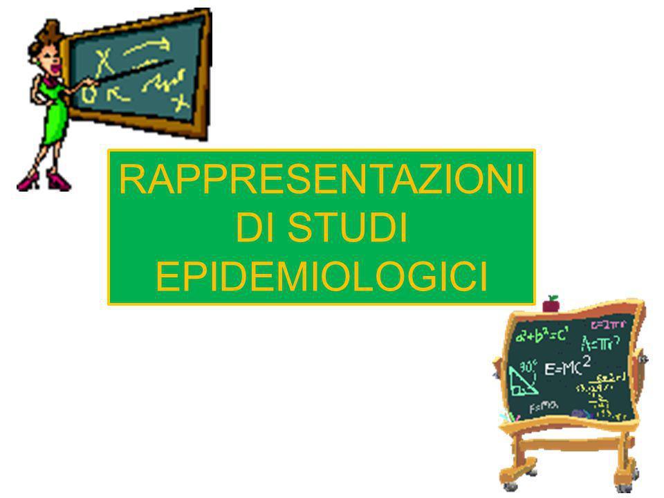 RAPPRESENTAZIONI DI STUDI EPIDEMIOLOGICI