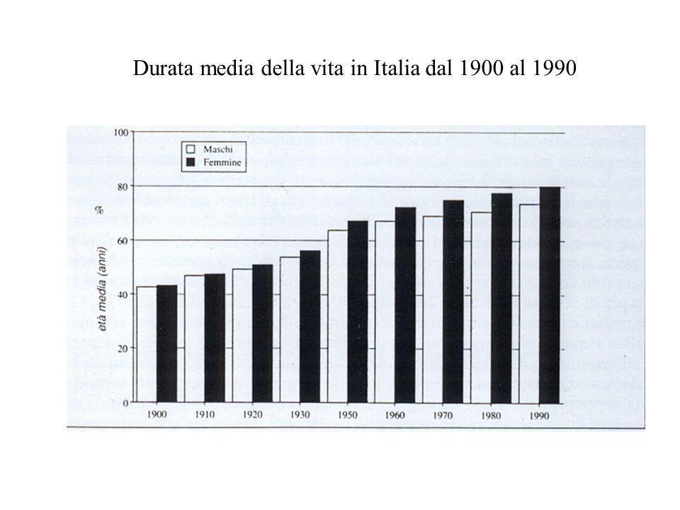 Durata media della vita in Italia dal 1900 al 1990