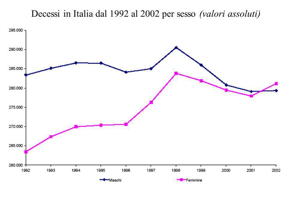 Decessi in Italia dal 1992 al 2002 per sesso (valori assoluti)