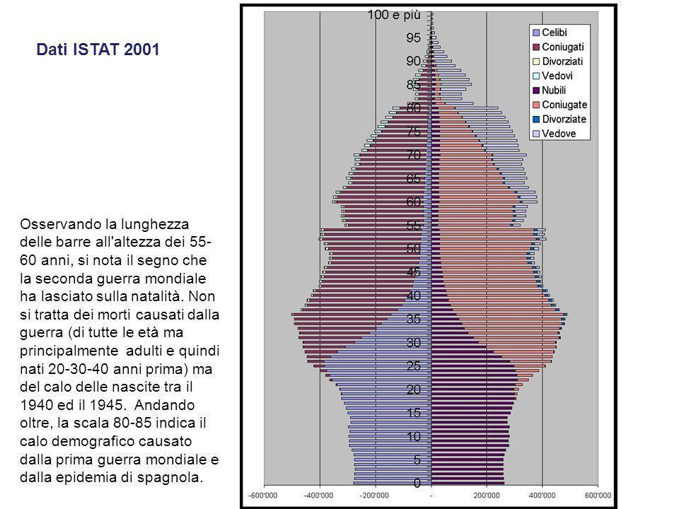Dati ISTAT 2001