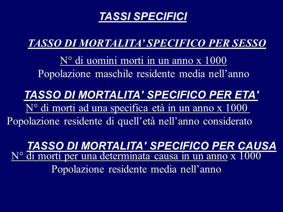 TASSO DI MORTALITA' SPECIFICO PER SESSO