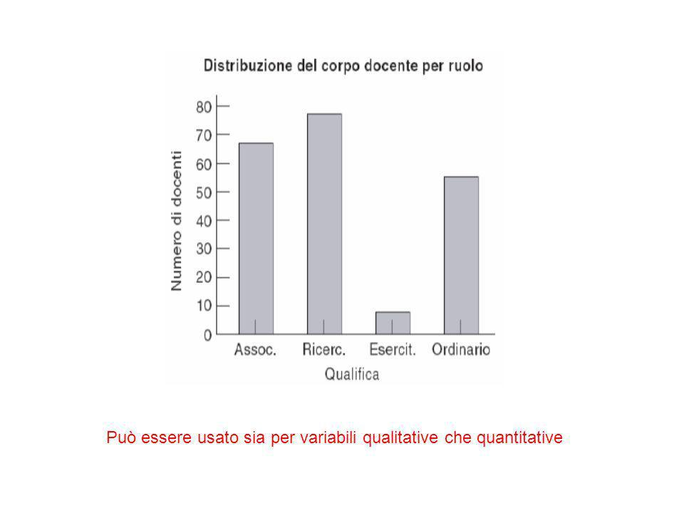 Può essere usato sia per variabili qualitative che quantitative