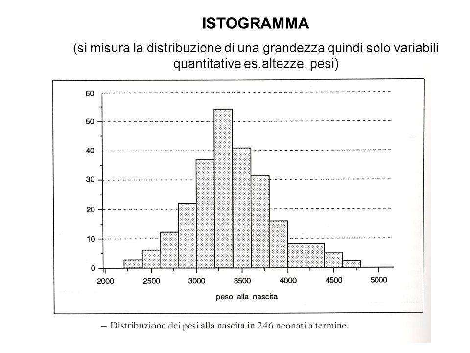 ISTOGRAMMA (si misura la distribuzione di una grandezza quindi solo variabili quantitative es.altezze, pesi)