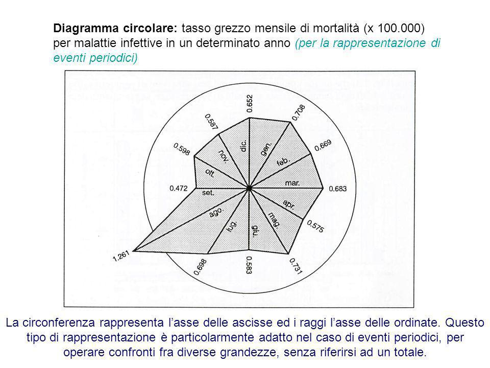 Diagramma circolare: tasso grezzo mensile di mortalità (x 100