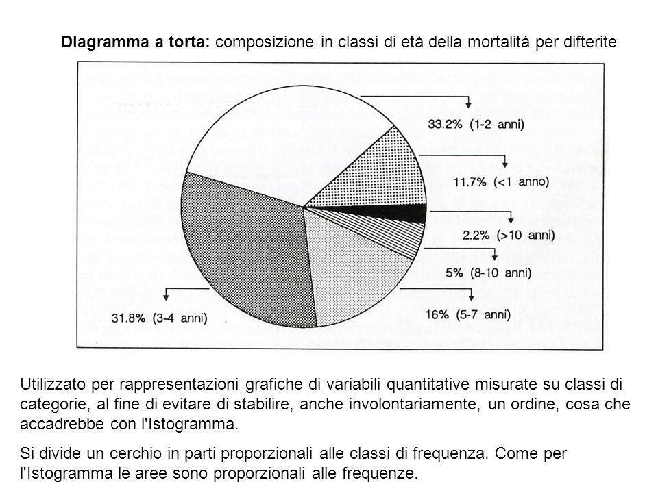 Diagramma a torta: composizione in classi di età della mortalità per difterite