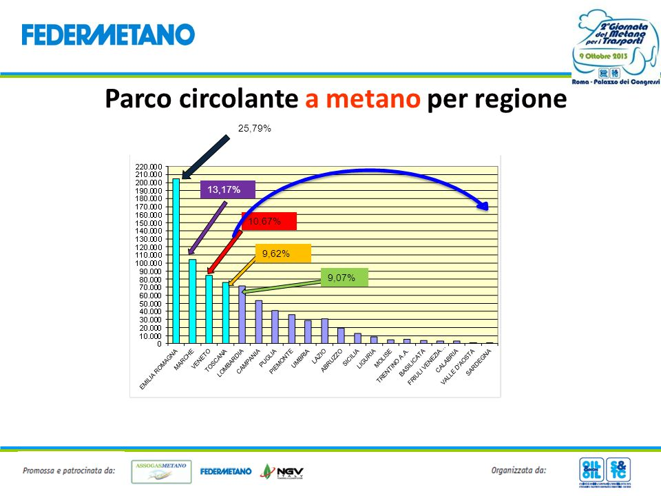 Parco circolante a metano per regione