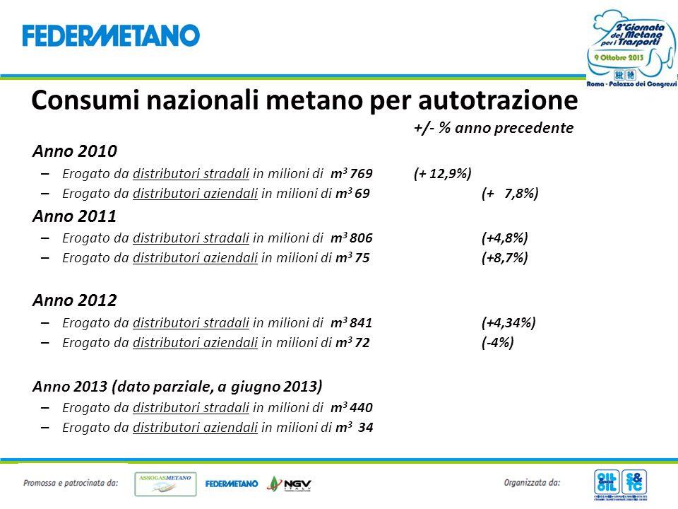 Consumi nazionali metano per autotrazione