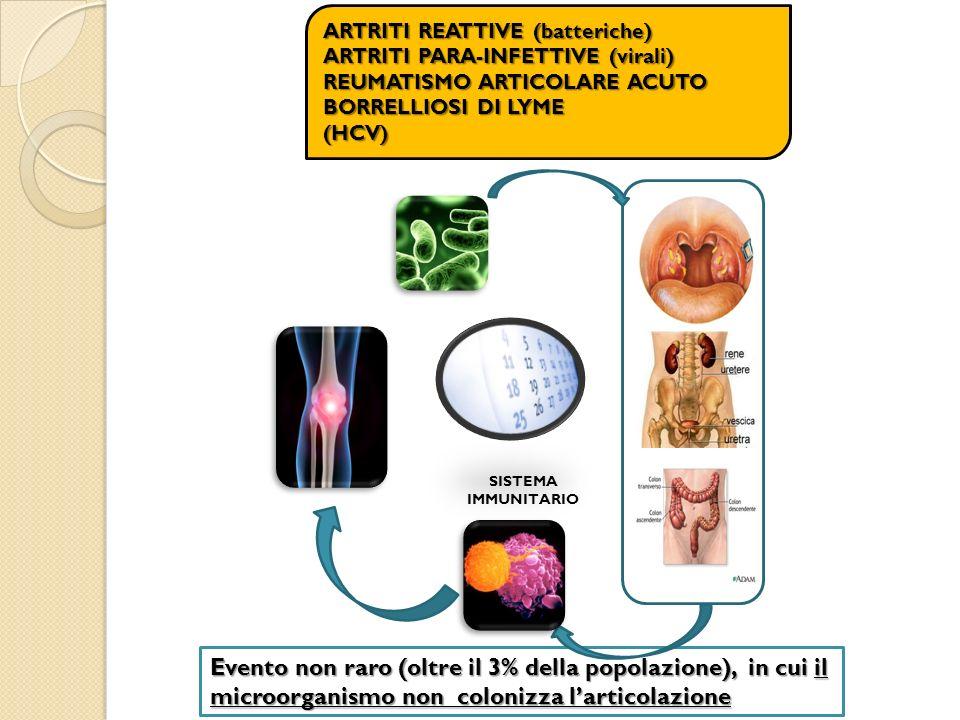 ARTRITI REATTIVE (batteriche)