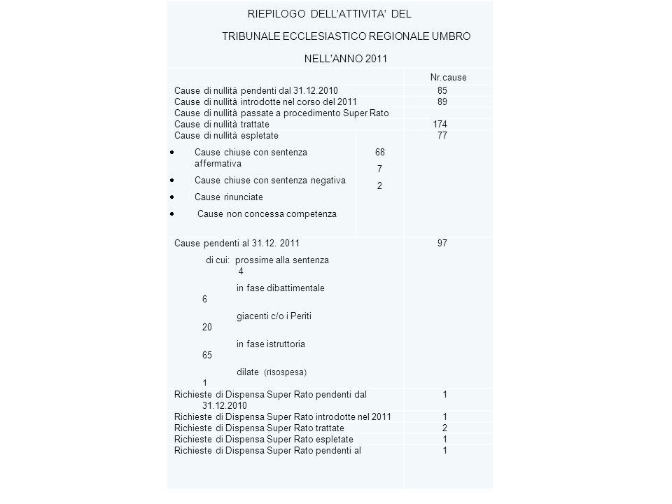 RIEPILOGO DELL ATTIVITA DEL TRIBUNALE ECCLESIASTICO REGIONALE UMBRO NELL ANNO 2011